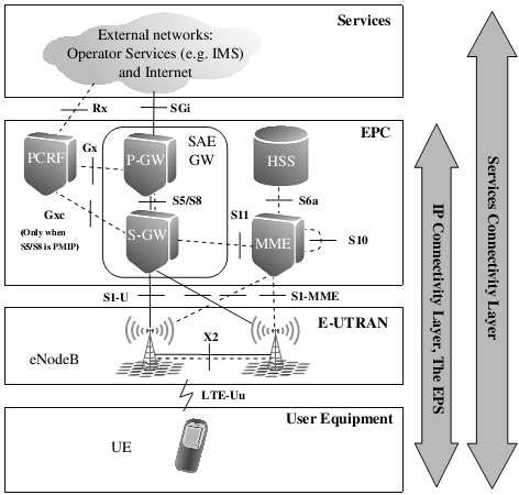 Figure 2.14 - LTE network architecture, copied from [28] 2.4.5.1 User Equipment (UE) UE is the device that the end user uses for communication.