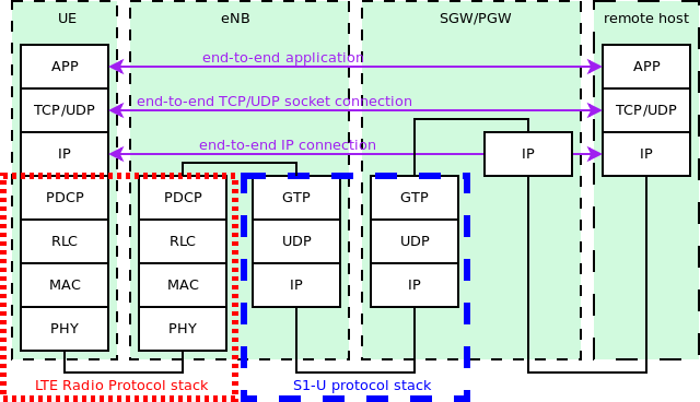 Figure 5.2 - LTE-EPC data plane protocol stack, copied from [69] 5.2.3