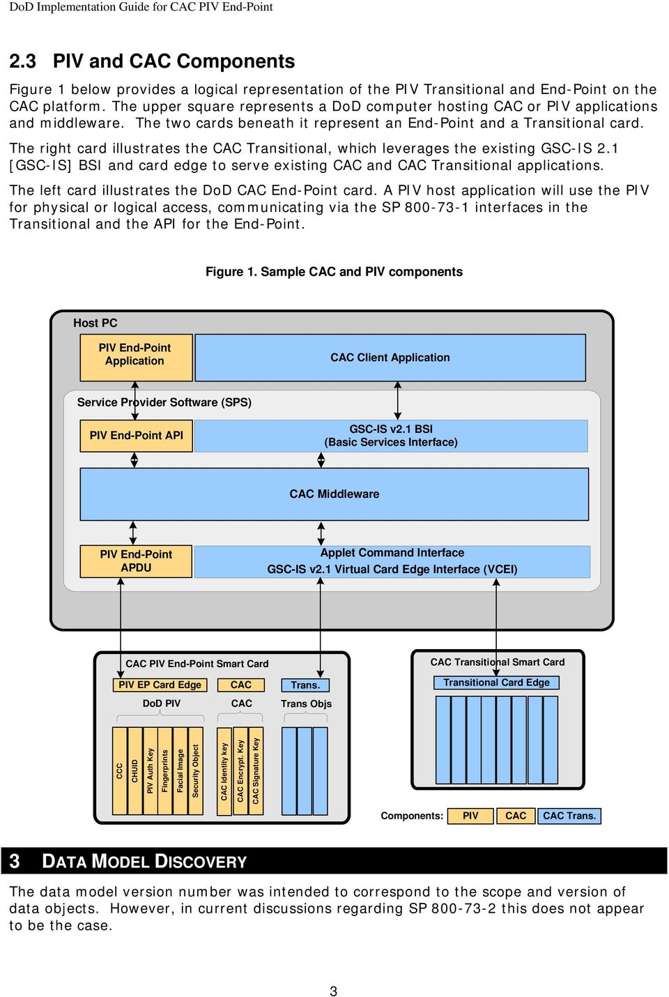 The right card illustrates the CAC Transitional, which leverages the existing GSC-IS 2.1 [GSC-IS] BSI and card edge to serve existing CAC and CAC Transitional applications.