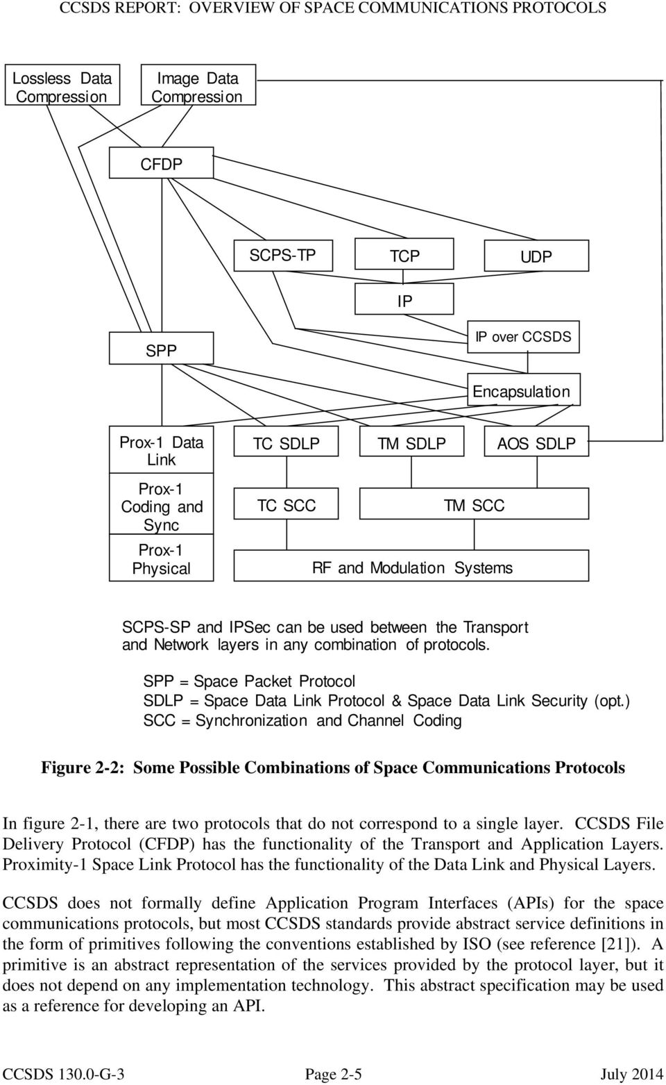 SPP = Space Packet Protocol SDLP = Space Data Link Protocol & Space Data Link Security (opt.