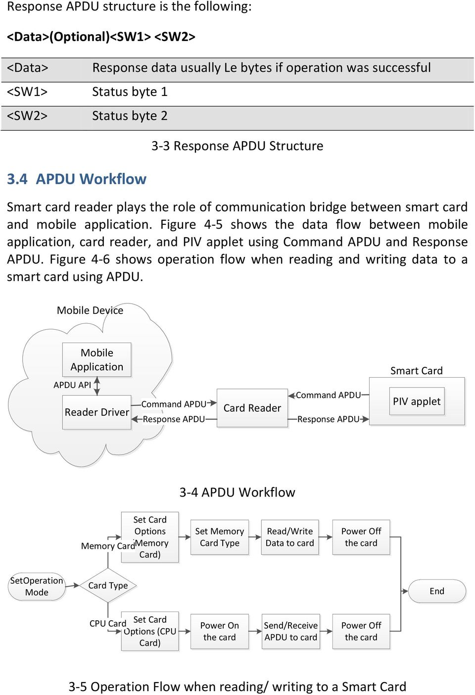 application. Figure 4-5 shows the data flow between mobile application, card reader, and PIV applet using Command APDU and Response APDU.