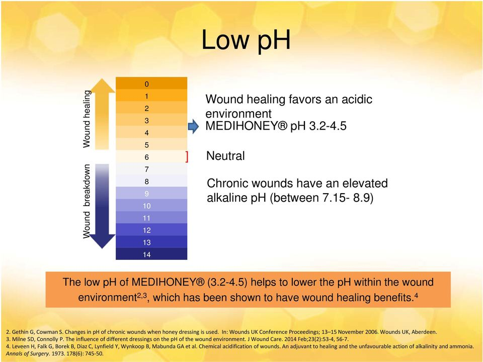 Changes in ph of chronic wounds when honey dressing is used. In: Wounds UK Conference Proceedings; 13 15 November 2006. Wounds UK, Aberdeen. 3. Milne SD, Connolly P.