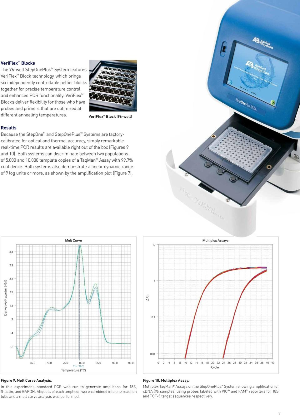 VeriFlex Block (96-well) Results Because the StepOne and StepOnePlus Systems are factorycalibrated for optical and thermal accuracy, simply remarkable real-time PCR results are available right out of