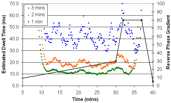 This is an estimate of the reproducibility expected in the chromatography of the experiment, and should reflect the width of the peaks at base plus some accounting for any shifts in chromatography.