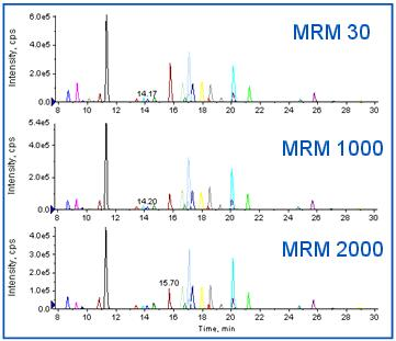 Figure 5. Assessing the Quantitative Accuracy of Higher Multiplexing using Scheduled MRM Algorithm.