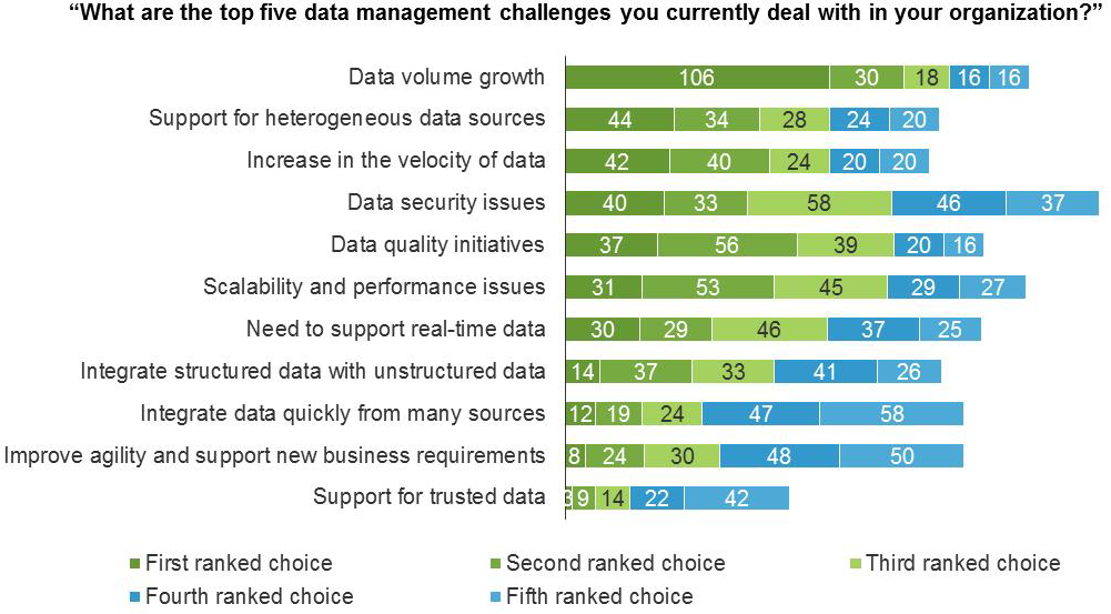 Figure 2 Data Volume, Heterogeneous Sources, And Velocity Are The Top Challenges That Enterprises Face Base: IT decision-makers Source: A commissioned study conducted by Forrester Consulting on