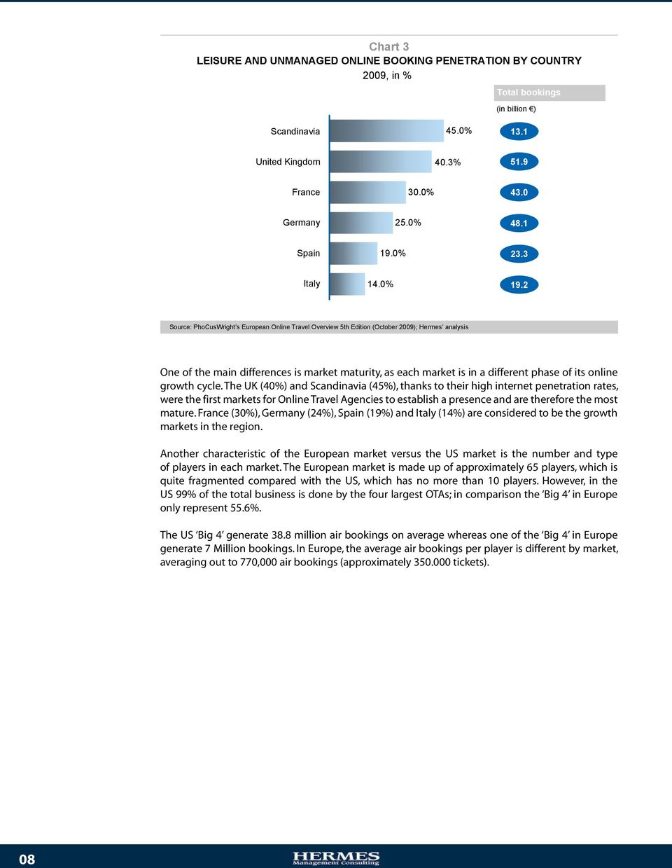 2 Source: PhoCusWright s European Online Travel Overview 5th Edition (October 2009); Hermes analysis One of the main differences is market maturity, as each market is in a different phase of its