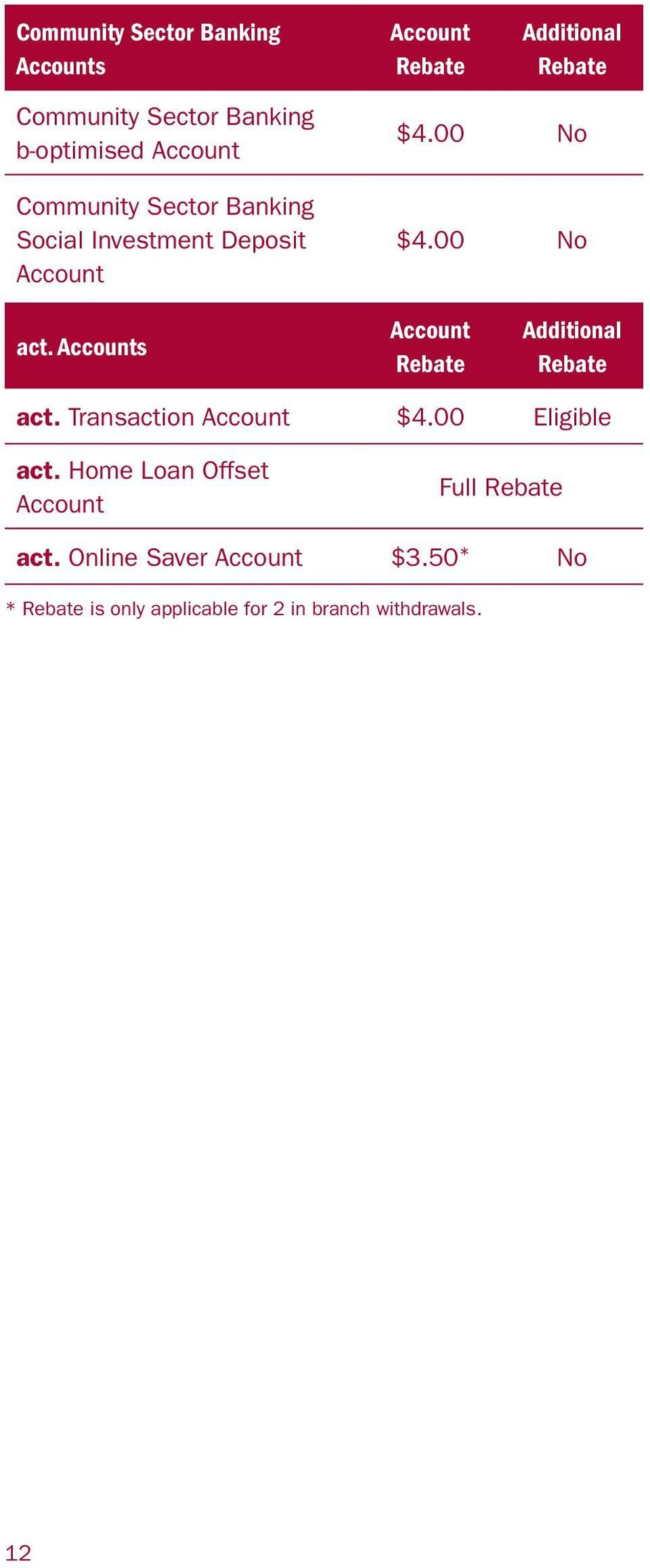 Accounts Account Rebate Additional Rebate act. Transaction Account $4.00 Eligible act.