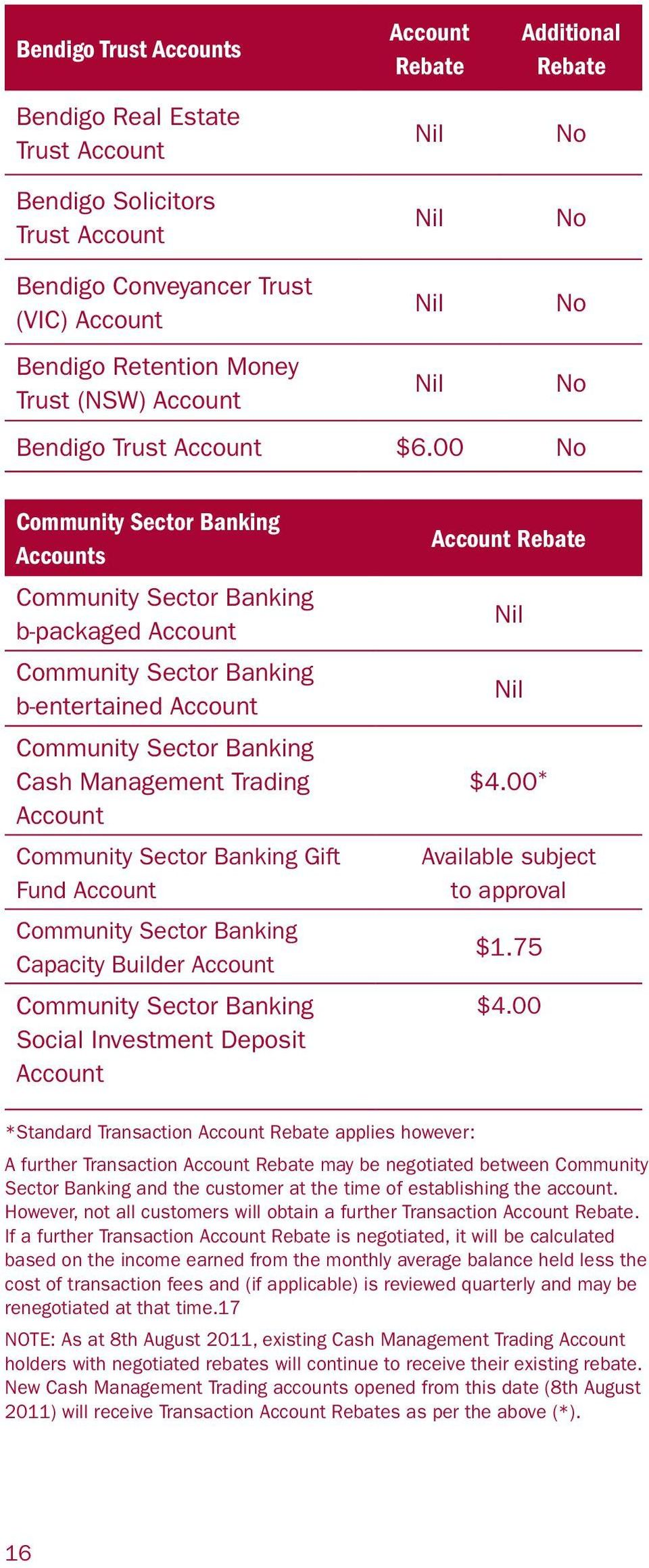 00 No Community Sector Banking Accounts Community Sector Banking b-packaged Account Community Sector Banking b-entertained Account Community Sector Banking Cash Management Trading Account Community