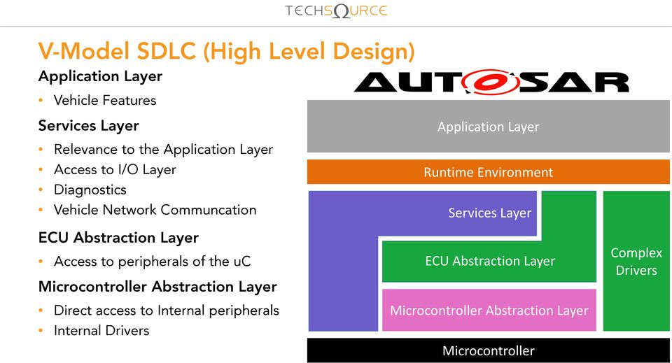 the uc Microcontroller Abstraction Layer Direct access to Internal peripherals Internal Drivers Application Layer