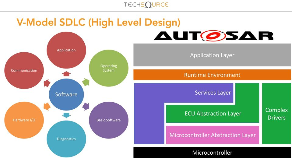 Services Layer Hardware I/O Basic Software ECU Abstraction Layer