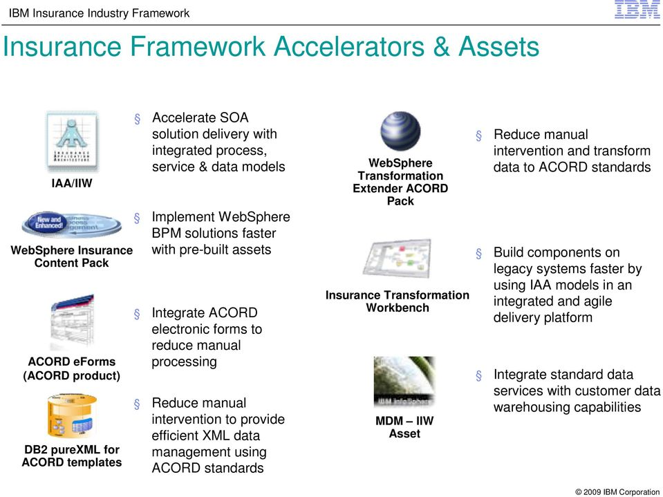 efficient XML data management using ACORD standards WebSphere Transformation Extender ACORD Pack Insurance Transformation Workbench MDM IIW Asset Reduce manual intervention and transform data to