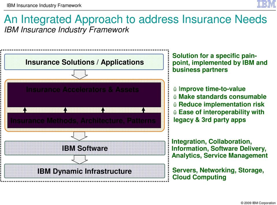 time-to-value ü Make standards consumable ü Reduce implementation risk ü Ease of interoperability with legacy & 3rd party apps IBM Software IBM