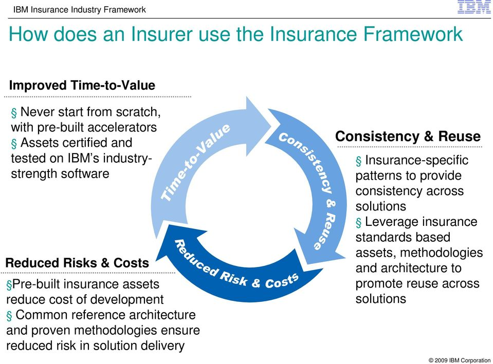 reference architecture and proven methodologies ensure reduced risk in solution delivery Consistency & Reuse Insurance-specific patterns