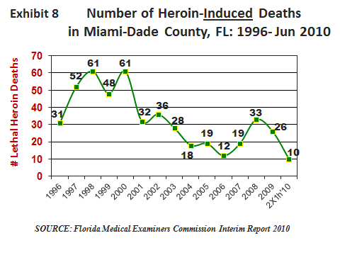 There were 7 heroin deaths in Miami-Dade County during the first half of 2010 for an annualized rate of 14 occurrences compared to 30 in all of 2009.