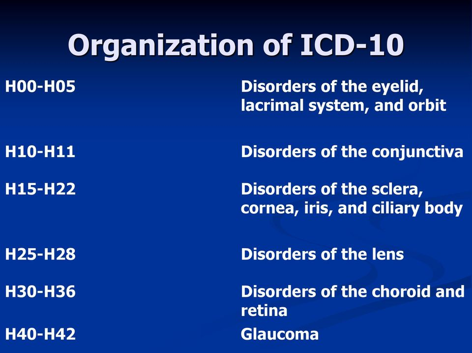 Disorders of the sclera, cornea, iris, and ciliary body H25-H28
