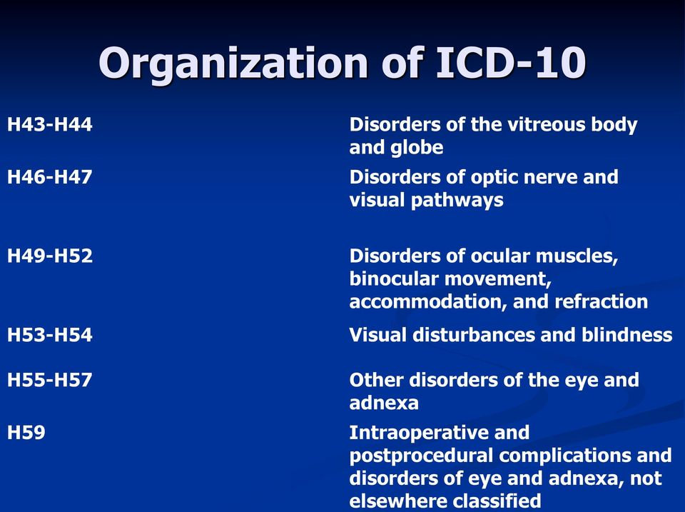 accommodation, and refraction Visual disturbances and blindness Other disorders of the eye and adnexa