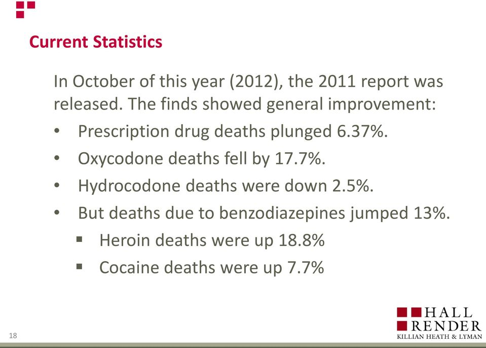 Oxycodone deaths fell by 17.7%. Hydrocodone deaths were down 2.5%.
