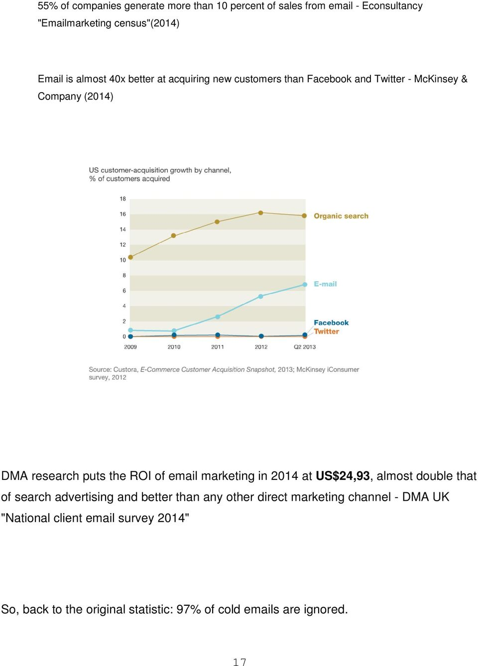 ROI of email marketing in 2014 at US$24,93, almost double that of search advertising and better than any other direct