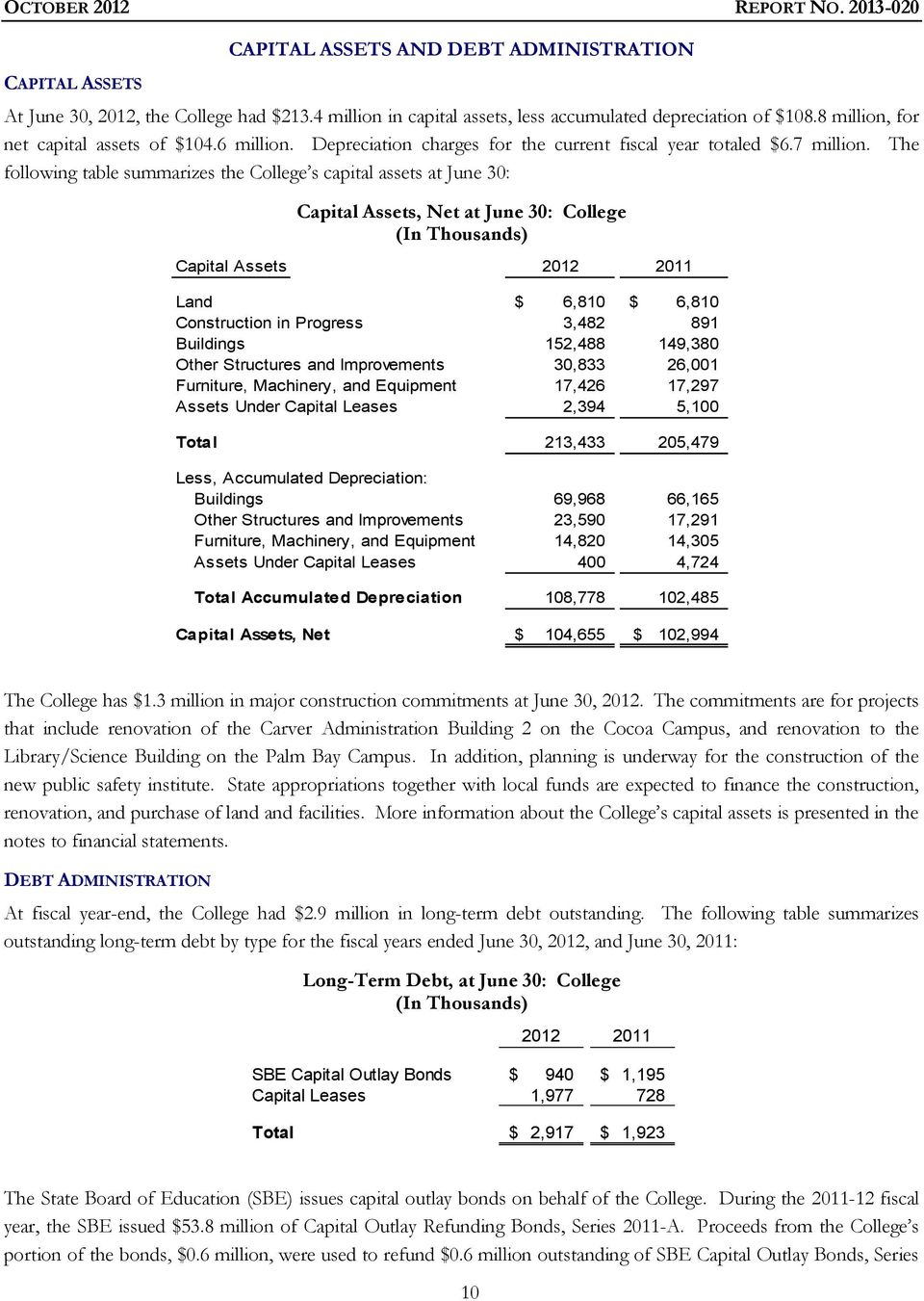 The following table summarizes the College s capital assets at June 30: Capital Assets, Net at June 30: College (In Thousands) Capital Assets 2012 2011 Land $ 6,810 $ 6,810 Construction in Progress