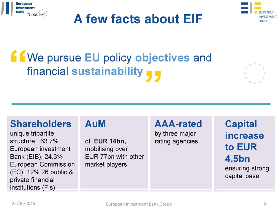 3% European Commission (EC), 12% 26 public & private financial institutions (FIs) AuM of EUR 14bn, mobilising