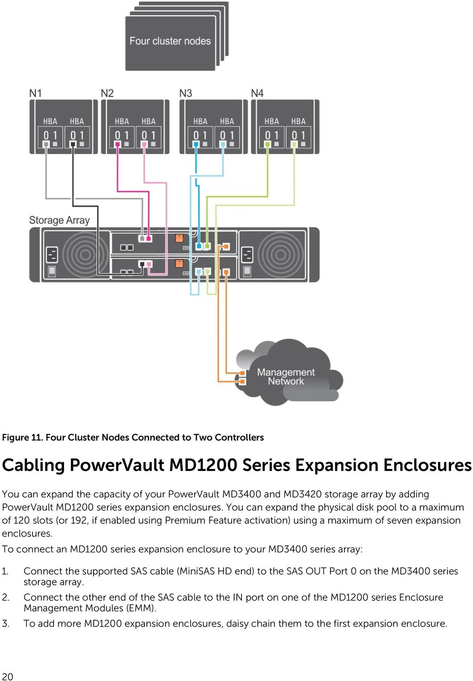PowerVault MD1200 series expansion enclosures.