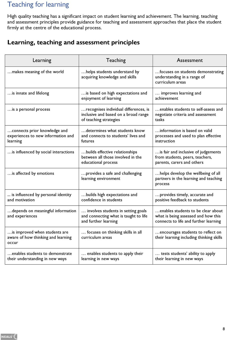 Learning, teaching and assessment principles Learning Teaching Assessment makes meaning of the world is innate and lifelong is a personal process connects prior knowledge and experiences to new