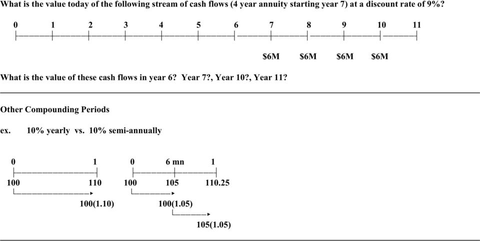 these cash flows in year 6? Year 7?, Year 10?, Year 11? $6M $6M $6M $6M Other Compounding Periods ex. 10% yearly vs.