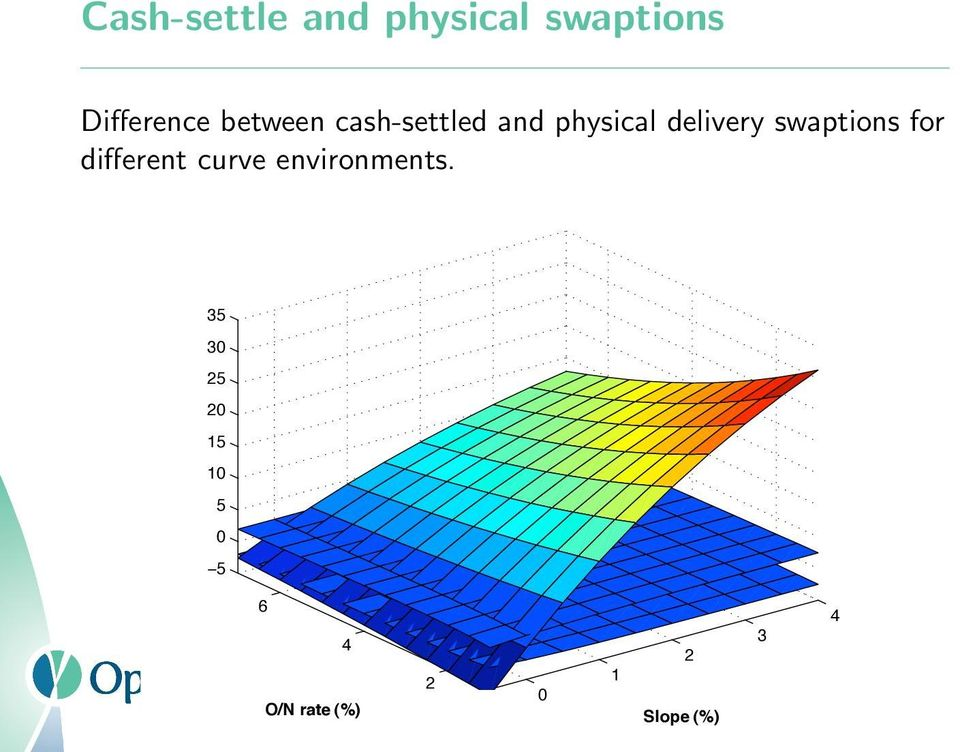 swaptions for different curve environments.