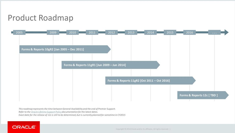 2016] Forms & Reports 12c [ TBD ] This roadmap represents the time between General Availability and the end of Premier