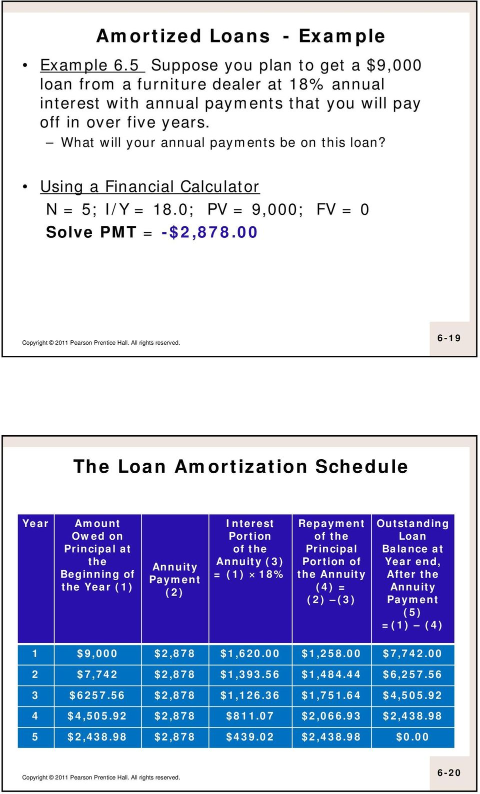 00 6-19 The Loan Amortization Schedule Year Amount Owed on Principal at the Beginning of the Year (1) Annuity Payment (2) Interest Portion of the Annuity (3) = (1) 18% Repayment of the Principal