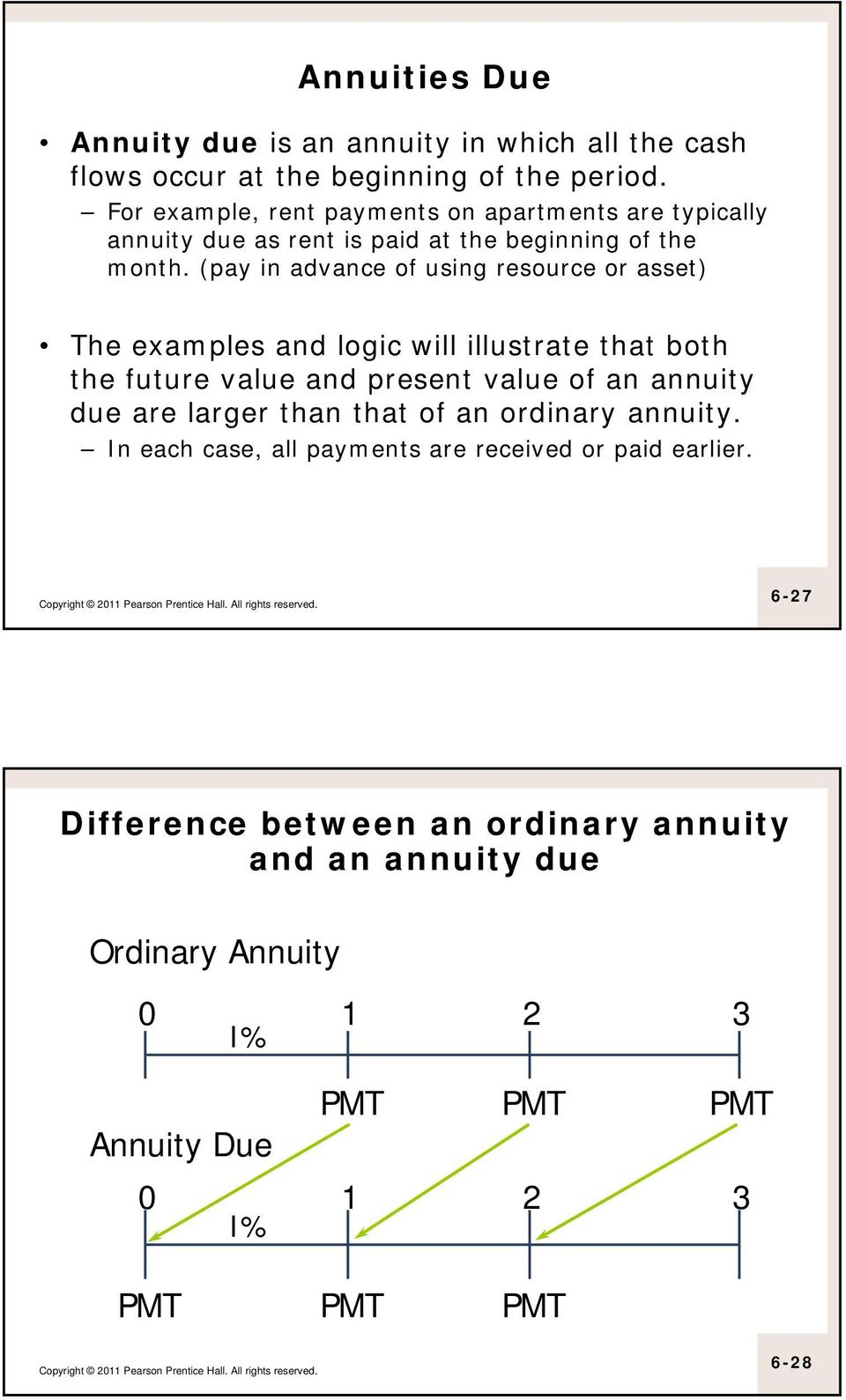 (pay in advance of using resource or asset) The examples and logic will illustrate that both the future value and present value of an annuity due are