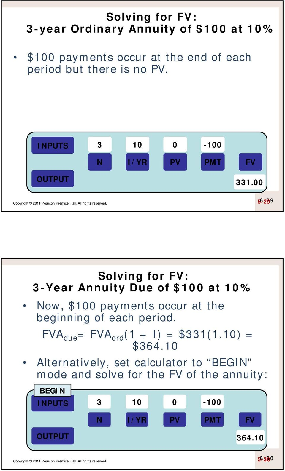 00 6-29 5-29 Solving for FV: 3-Year Annuity Due of $100 at 10% Now, $100 payments occur at the beginning of each period.