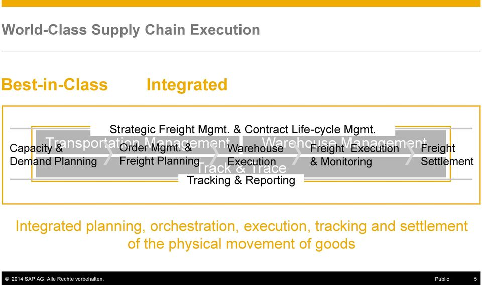 & Freight Planning Warehouse Execution Track & Trace Tracking & Reporting Warehouse Management Freight Execution &