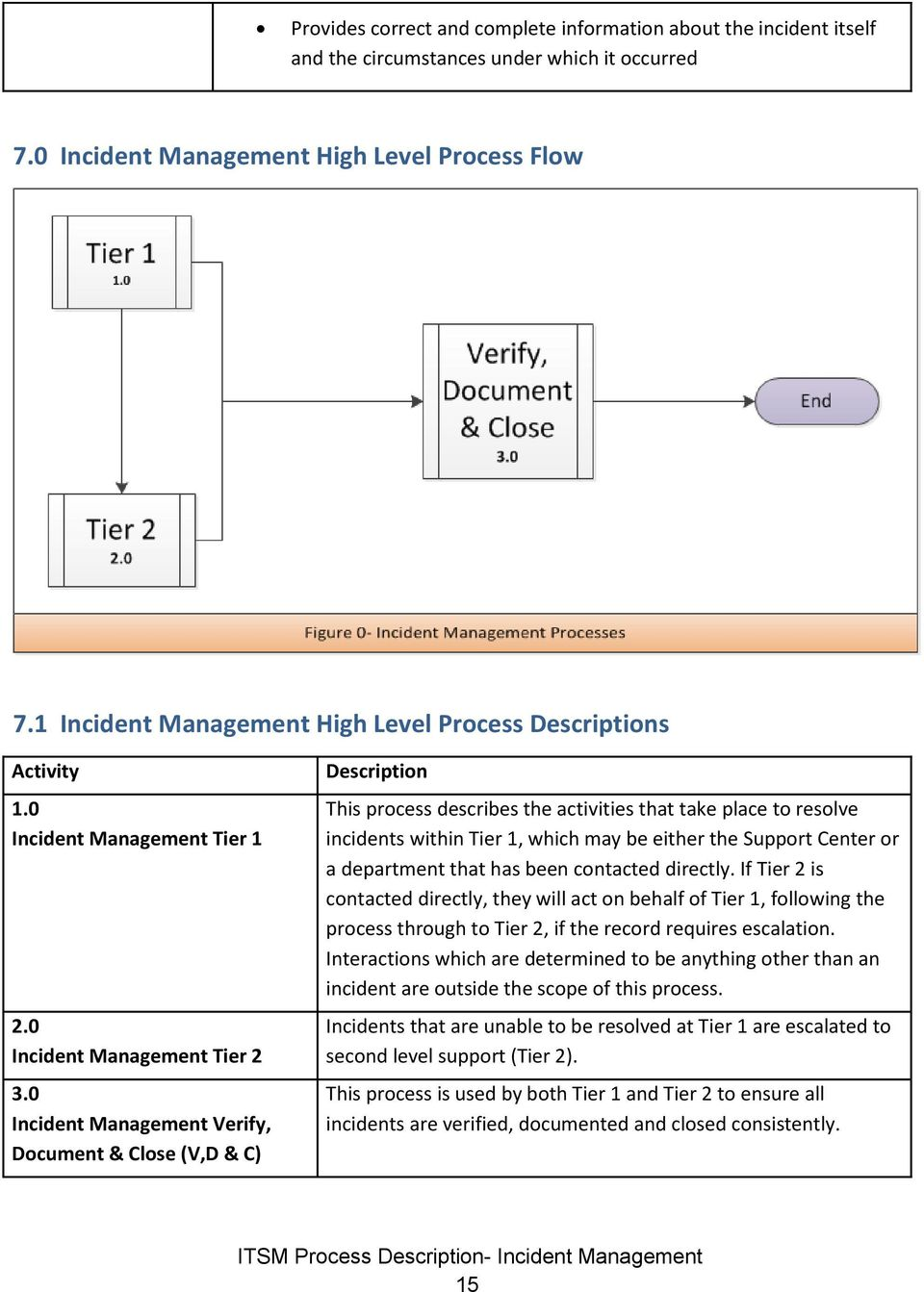 0 Incident Management Verify, Document & Close (V,D & C) Description This process describes the activities that take place to resolve incidents within Tier 1, which may be either the Support Center