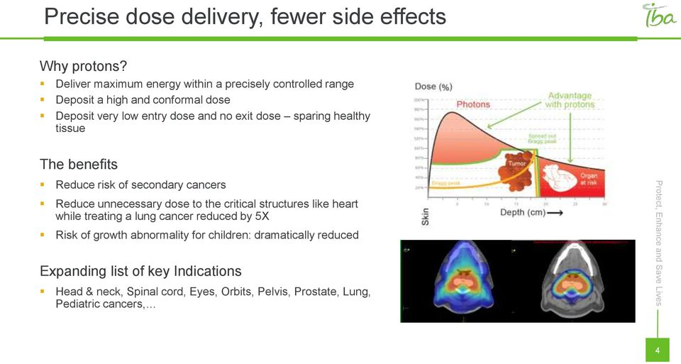 tissue The benefits Reduce risk of secondary cancers Reduce unnecessary dose to the critical structures like heart while treating a lung cancer reduced by 5X