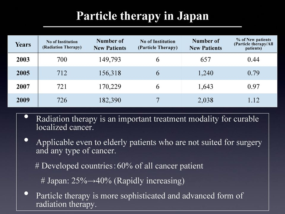 12 Radiation therapy is an important treatment modality for curable localized cancer.