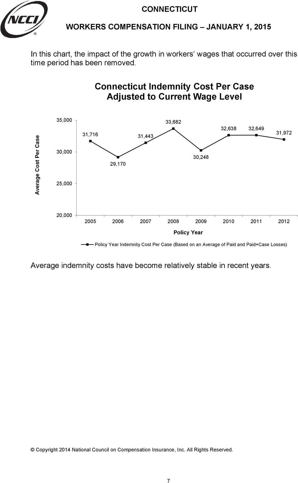 Connecticut Indemnity Cost Per Case Adjusted to Current Wage Level 35,000 33,682 Average Cost Per Case 30,000 25,000 31,716 31,443