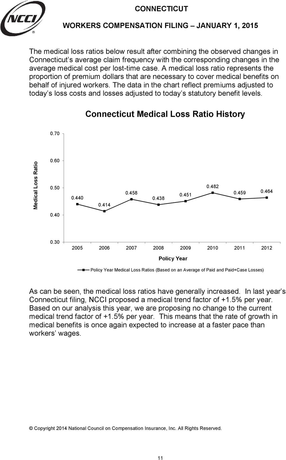 The data in the chart reflect premiums adjusted to today s loss costs and losses adjusted to today s statutory benefit levels. Connecticut Medical Loss Ratio History 0.70 Medical Loss Ratio 0.60 0.