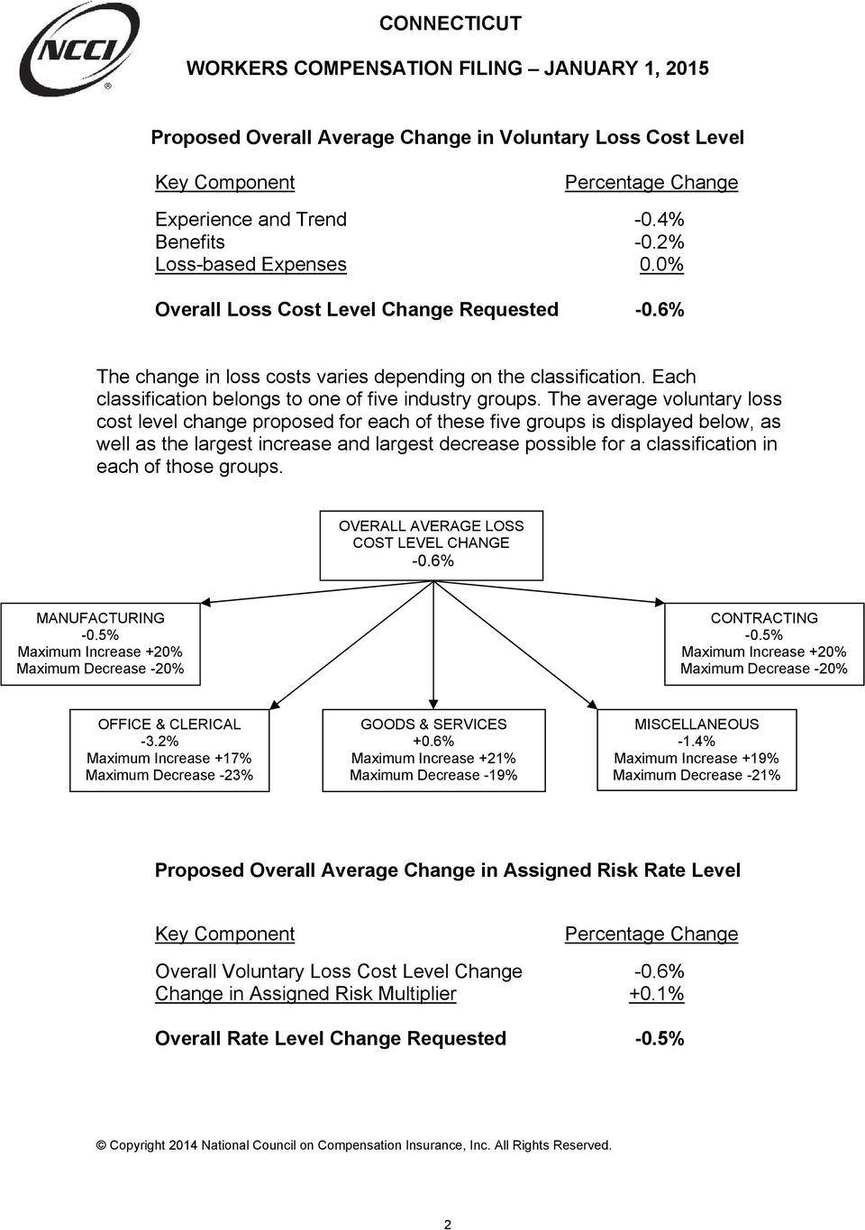 The average voluntary loss cost level change proposed for each of these five groups is displayed below, as well as the largest increase and largest decrease possible for a classification in each of