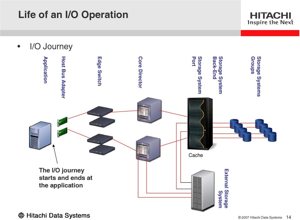 Life of an I/O Operation I/O Journey Edge Switch Host Bus