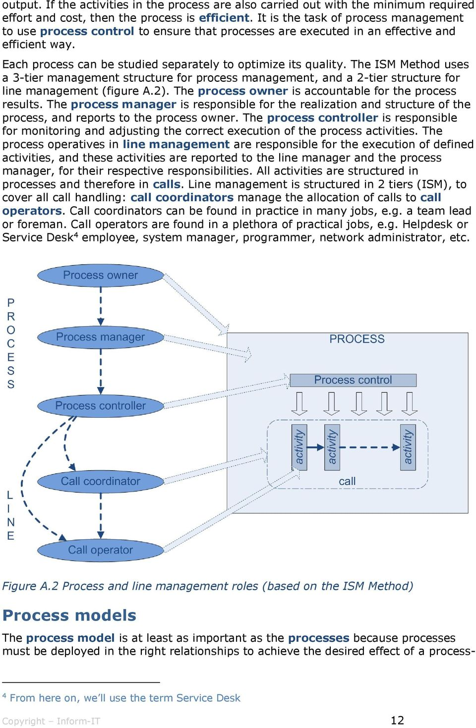 The ISM Method uses a 3-tier management structure for process management, and a 2-tier structure for line management (figure A.2). The process owner is accountable for the process results.