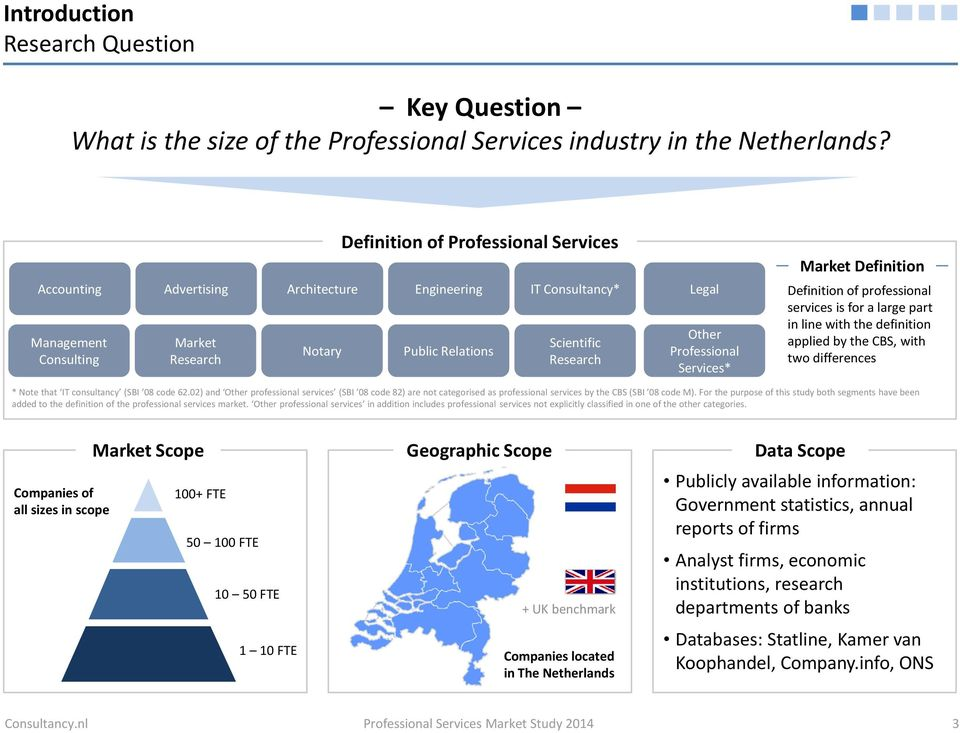 Professional Services* Market Definition Definition of professional services is for a large part in line with the definition applied by the CBS, with two differences * Note that IT consultancy (SBI