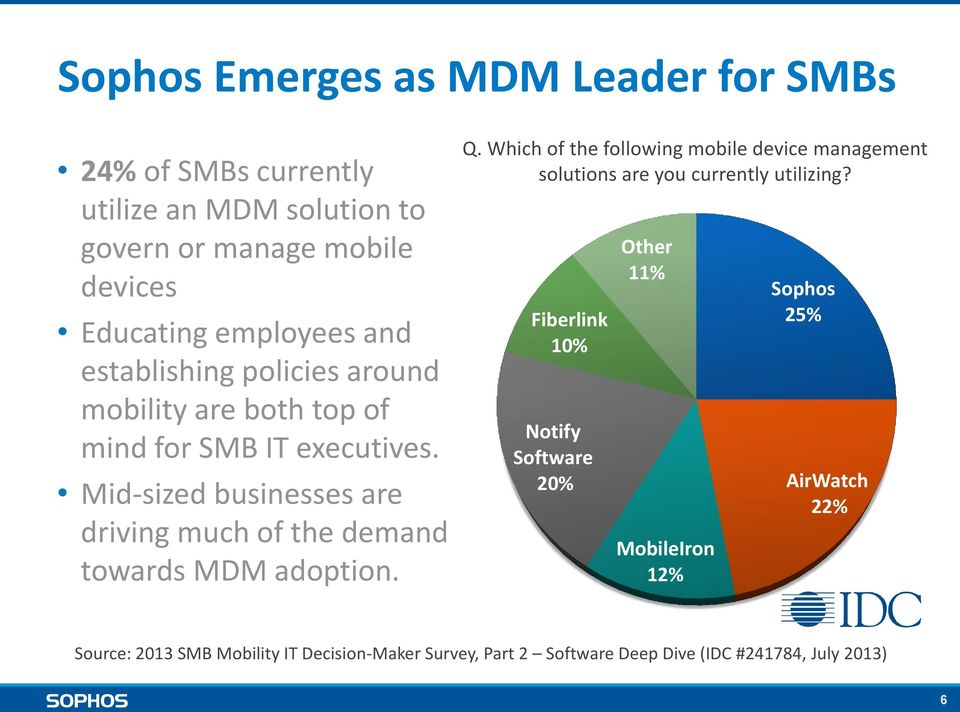 Mid-sized businesses are driving much of the demand towards MDM adoption. Q.