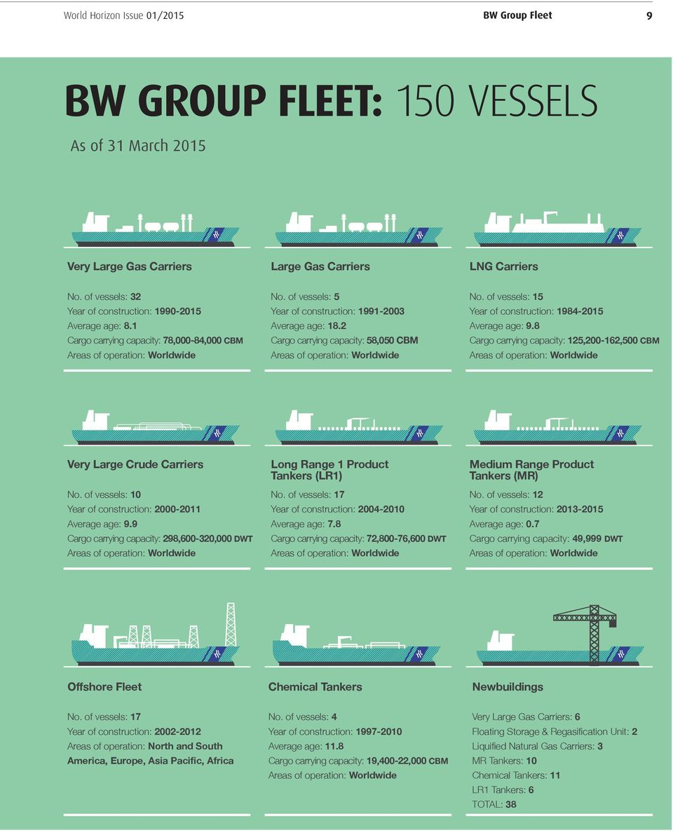 of vessels: 5 Year of construction: 1991-2003 Average age: 18.2 Cargo carrying capacity: 58,050 CBM Areas of operation: Worldwide No. of vessels: 15 Year of construction: 1984-2015 Average age: 9.