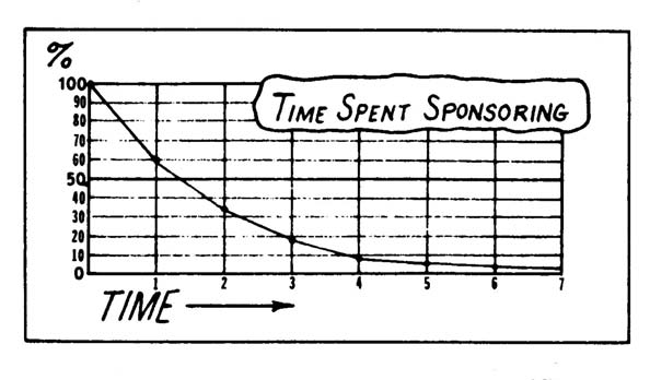 CHAPTER VIII Napkin Presentation # 7 WHERE TO SPEND YOUR TIME BELOW IS A GRAPH which lays out pictorially where you should be spending your time.