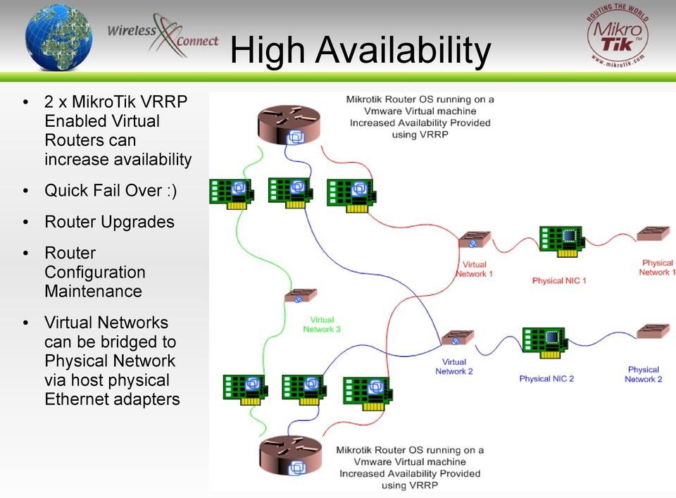 Configuration Maintenance Virtual Networks can be bridged to Physical
