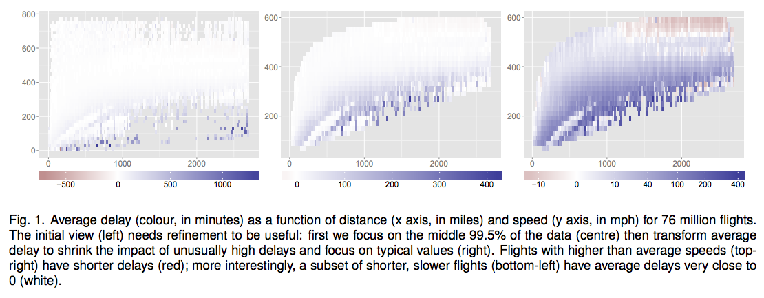 Package: bigvis tools for exploratory data analysis of large data sets M.