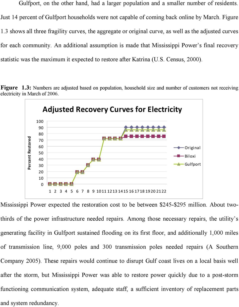 An additional assumption is made that Mississippi Power s final recovery statistic was the maximum it expected to restore after Katrina (U.S. Census, 2000). Figure 1.