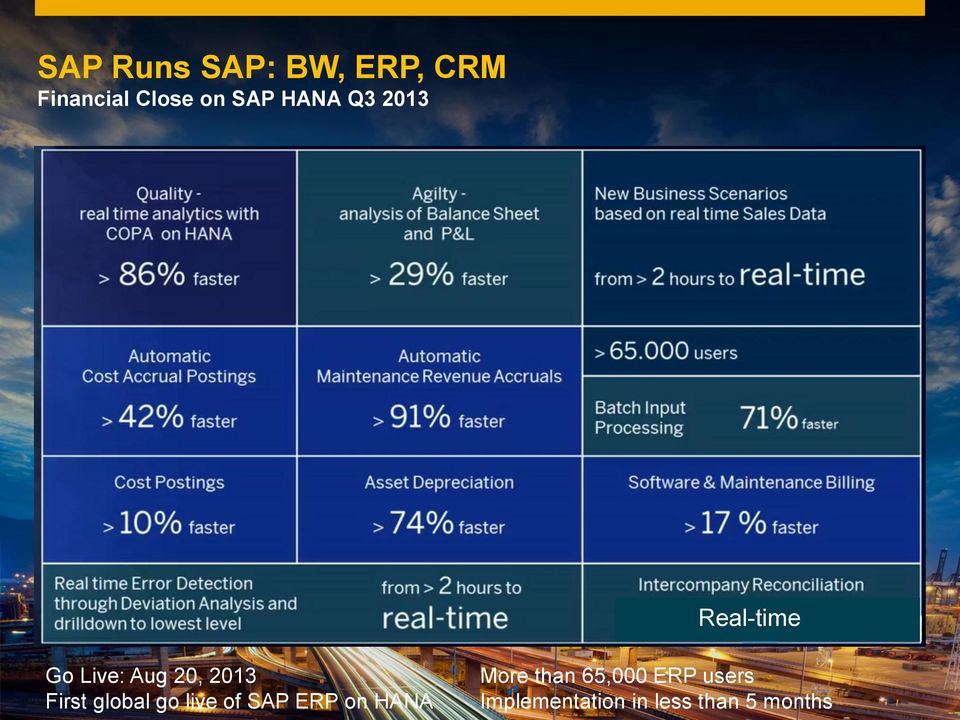 SAP ERP on HANA More than 65,000 ERP users
